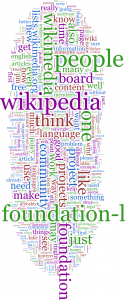 commons wikimedia.org.htm word cloud